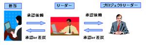 プロジェクト進捗管理イメージ図