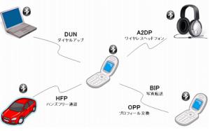 Bluetooth連携図