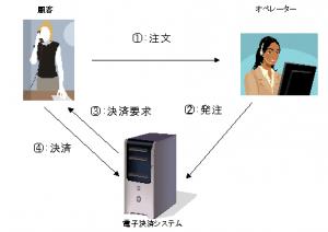 IP電話ショッピング構成図