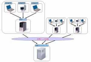 損保システム構成図